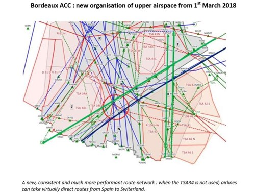 Airspace changes and advanced Flexible Use of Airspace in the South-West of France