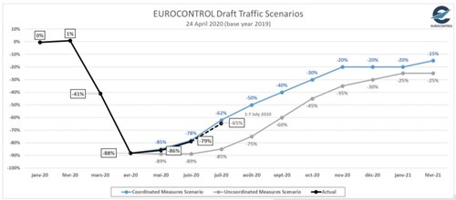 EUROCONTROL Comprehensive Assessment for Tuesday, 7 July 2020