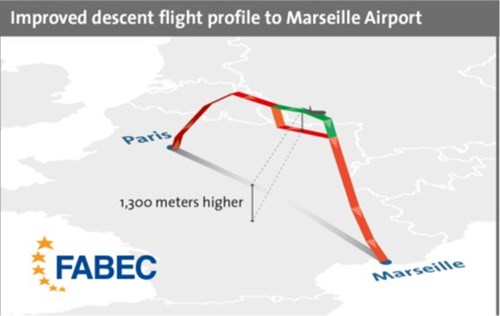 Improved flight profile approaches to Marseille Airport - FABEC