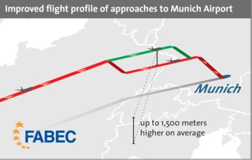 Improved flight profile approaches to Munich Airport - FABEC