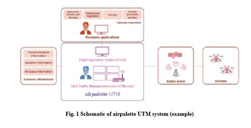Fig. 1 Schematic of airpalette UTM system (example)