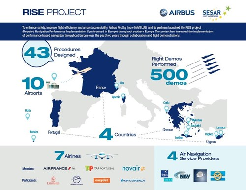 Together, with the SESAR Joint Undertaking (SJU), Navblue have laid the ground work for the deployment of performance-based navigation (PBN) procedures at eight airports located in southern Europe.