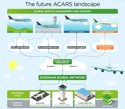 Evolving ACARS landscape is backbone of connected aircraft ag