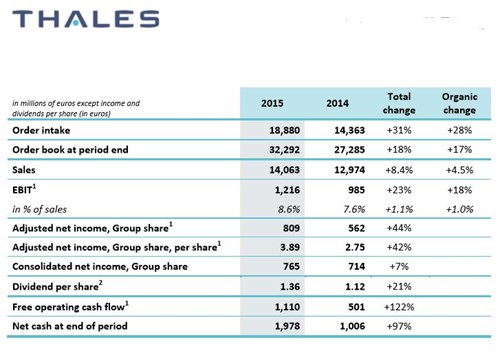 Thales 2015 Results