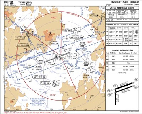 Commercial Airline Overlay Chart