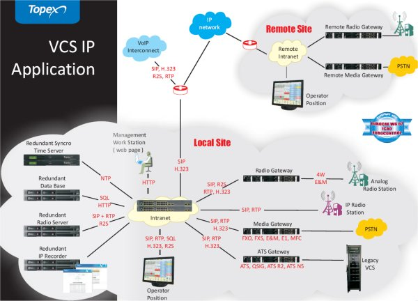 Ip Voice Communication Systems For Air Traffic Control